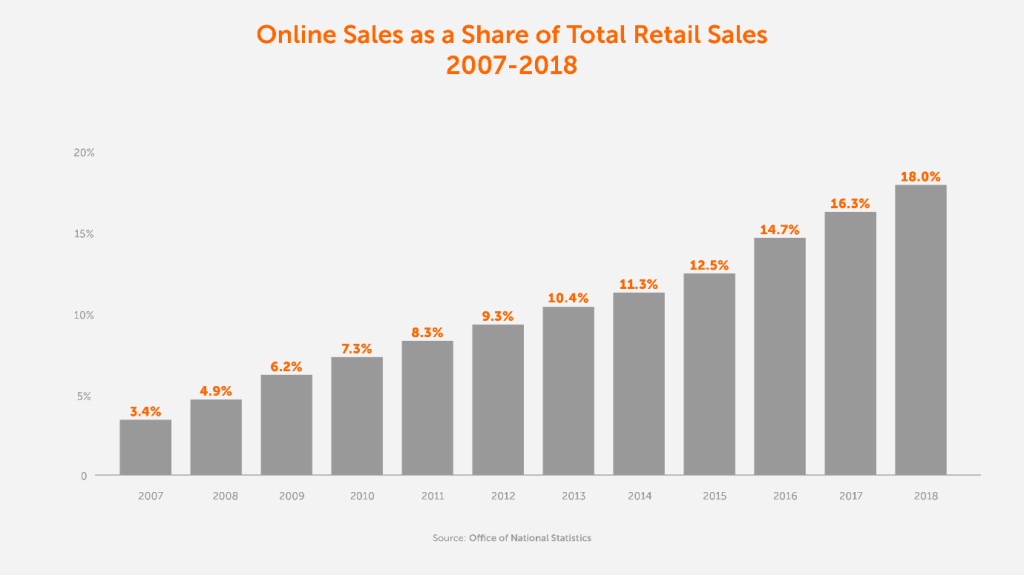 Online Sales as a Share