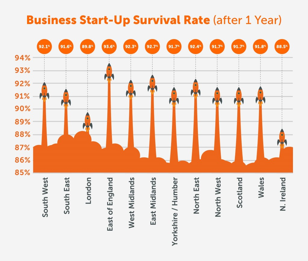 Start up survival rate